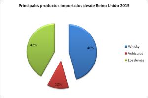 Fuente: Anuario Comercio Exterior, 2015 (ONE)